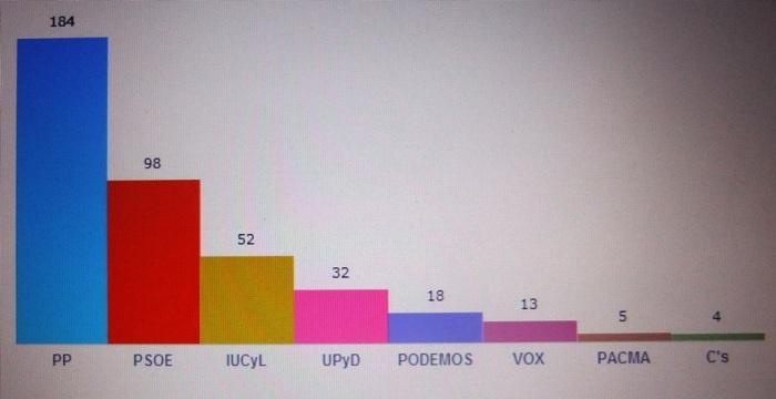 Gráfico votos en Candelario de las Elecciones Europeas