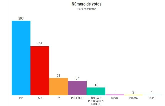 Resultados Candelario