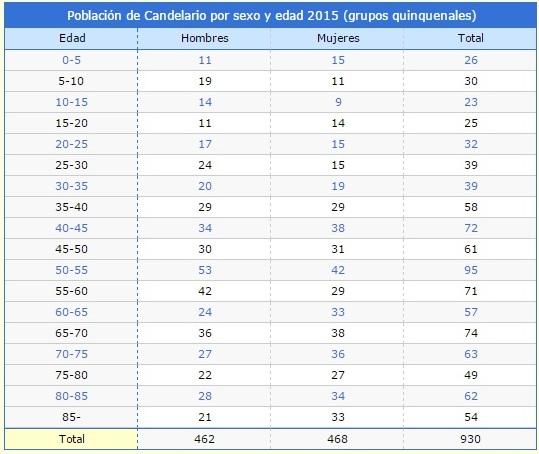 Población Candelario