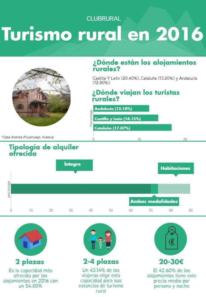 2415-infografia-turismo-rural-2016