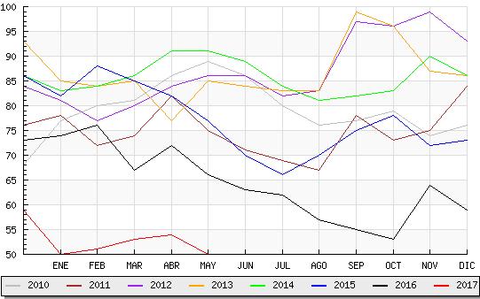 Candelario registra el mejor dato de desempleo desde el año 2009