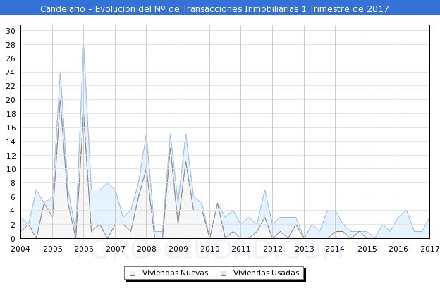 Únicamente 3 transacciones inmobiliarias en Candelario en el primer trimestre
