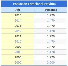 Grafico Población Estacional Candelario