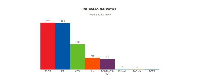 Candelario resultados